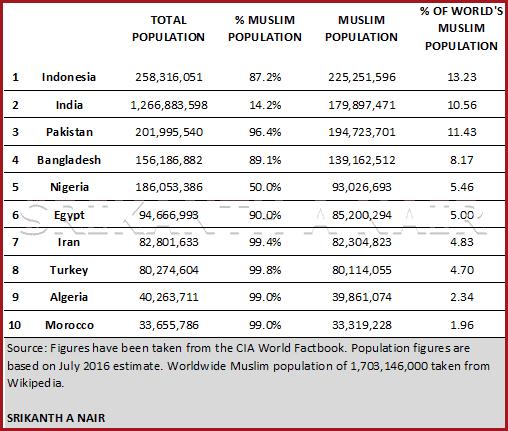 Srikanth A Nair - Top 10 Countries - Muslim Population